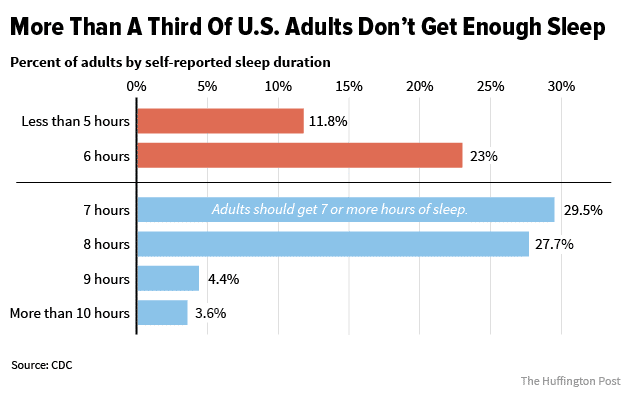 Sleep Duration Chart