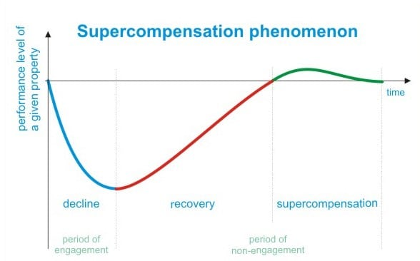 deload week supercompensation