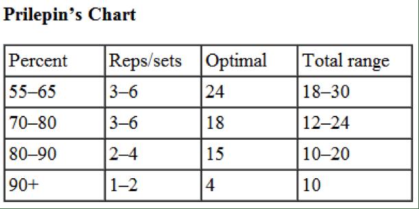 Prilepins chart